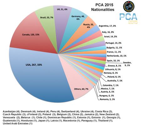 PCA2015_nationalities.jpg